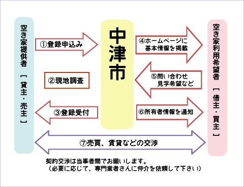 空き家バンク制度流れ図